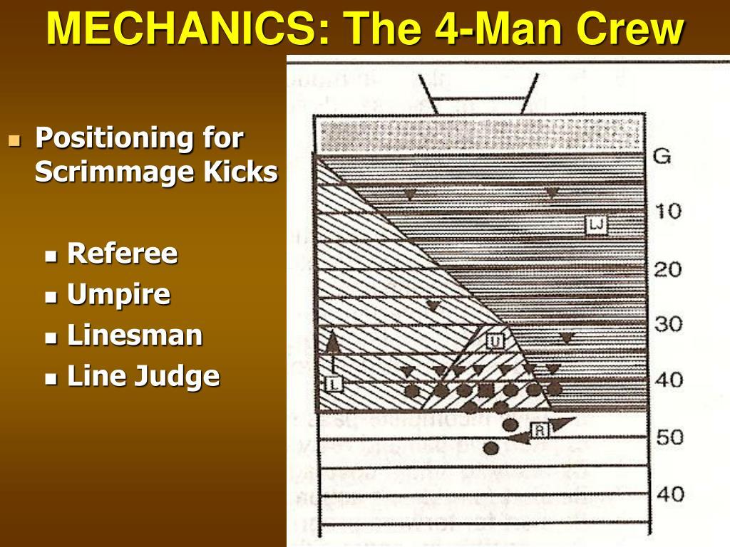 MECHANICS: The 4-Man Crew