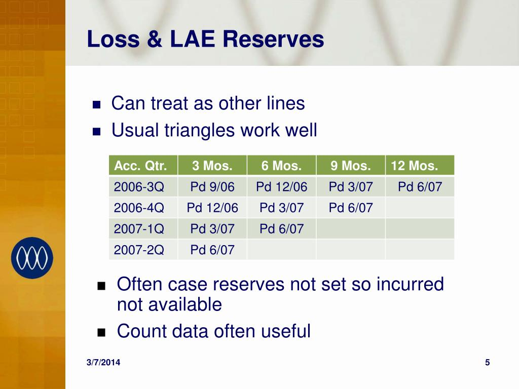 Loss & LAE Reserves