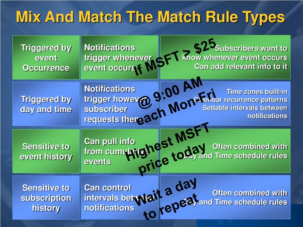 Mix And Match The Match Rule Types