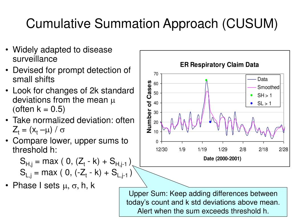 Cumulative Summation Approach (CUSUM)