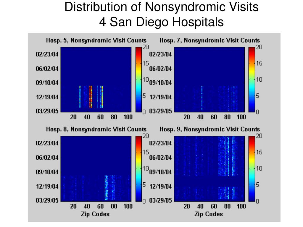 Distribution of Nonsyndromic Visits