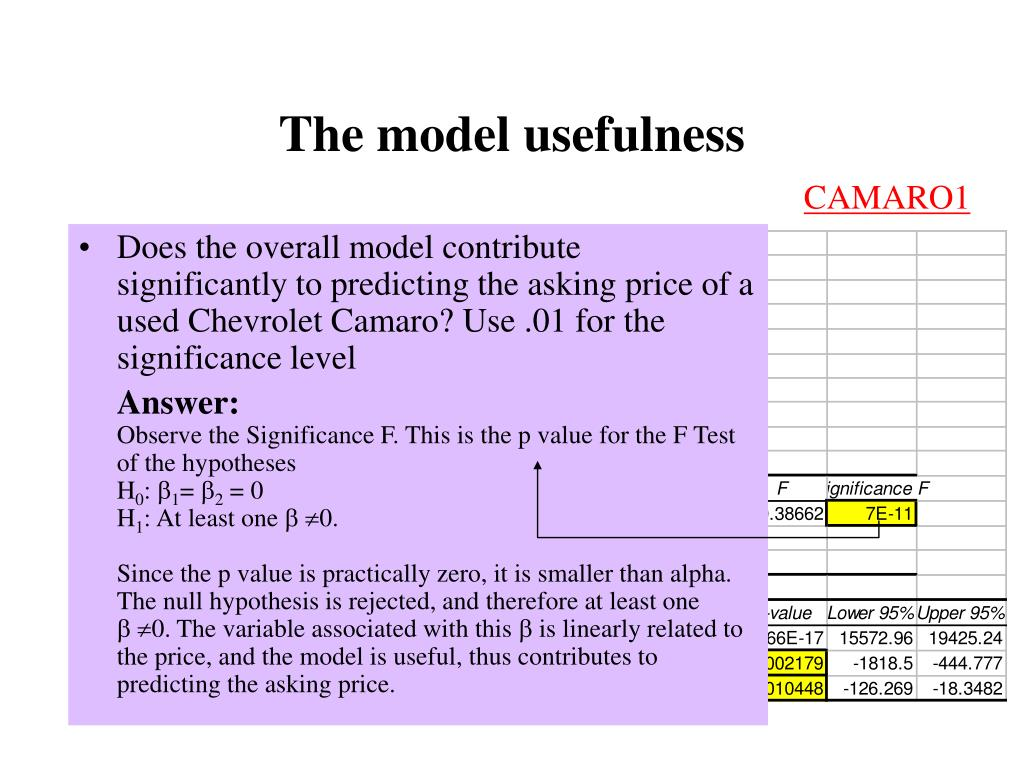 The model usefulness