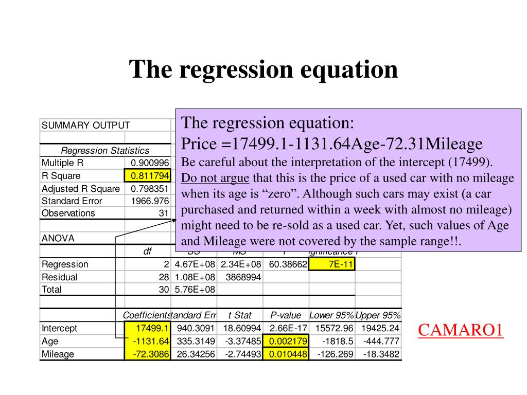 The regression equation