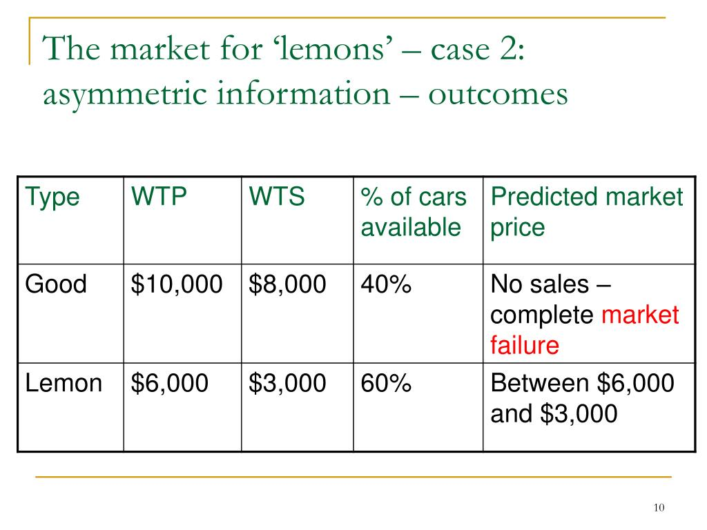 The market for 'lemons' – case 2: asymmetric information – outcomes