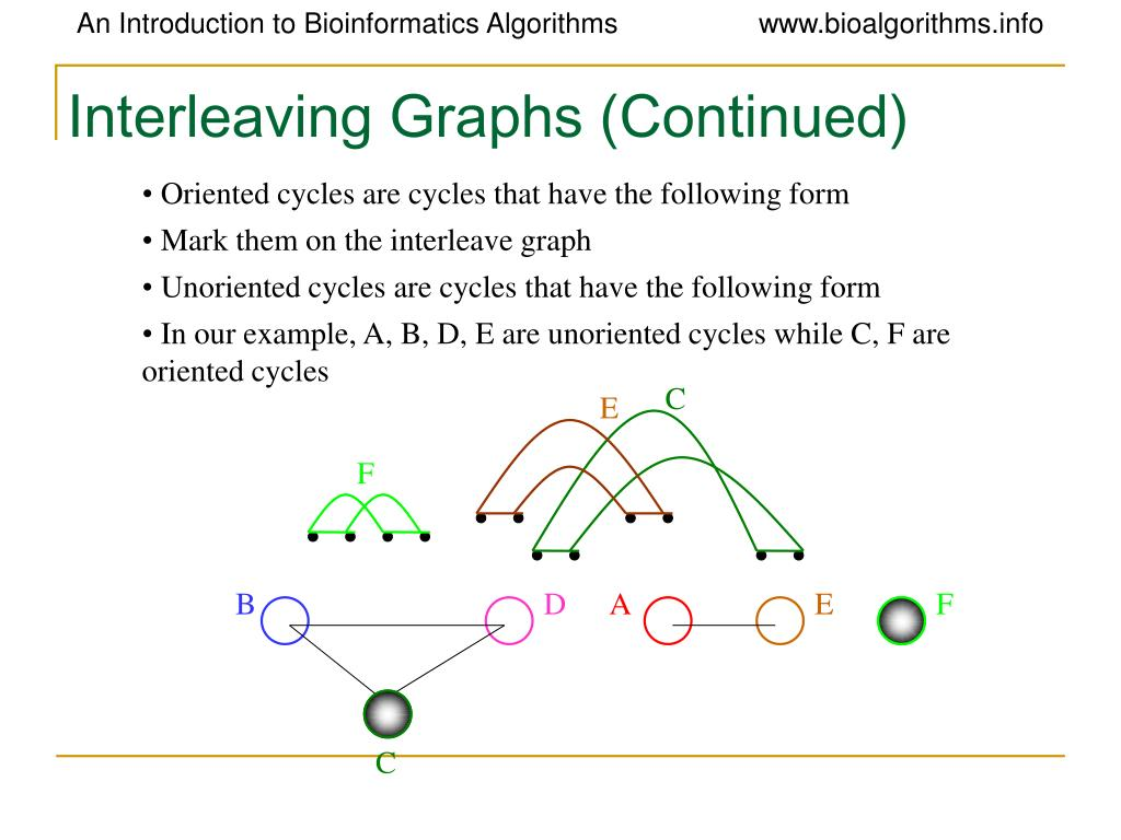 Interleaving Graphs (Continued)