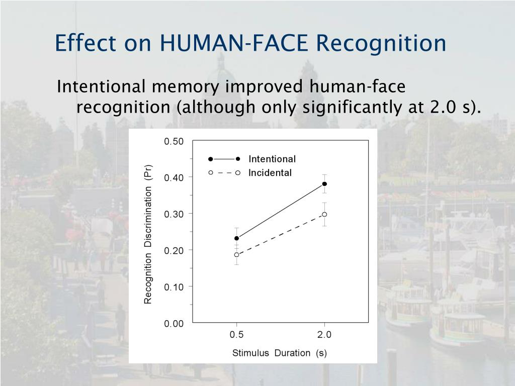 Effect on HUMAN-FACE Recognition