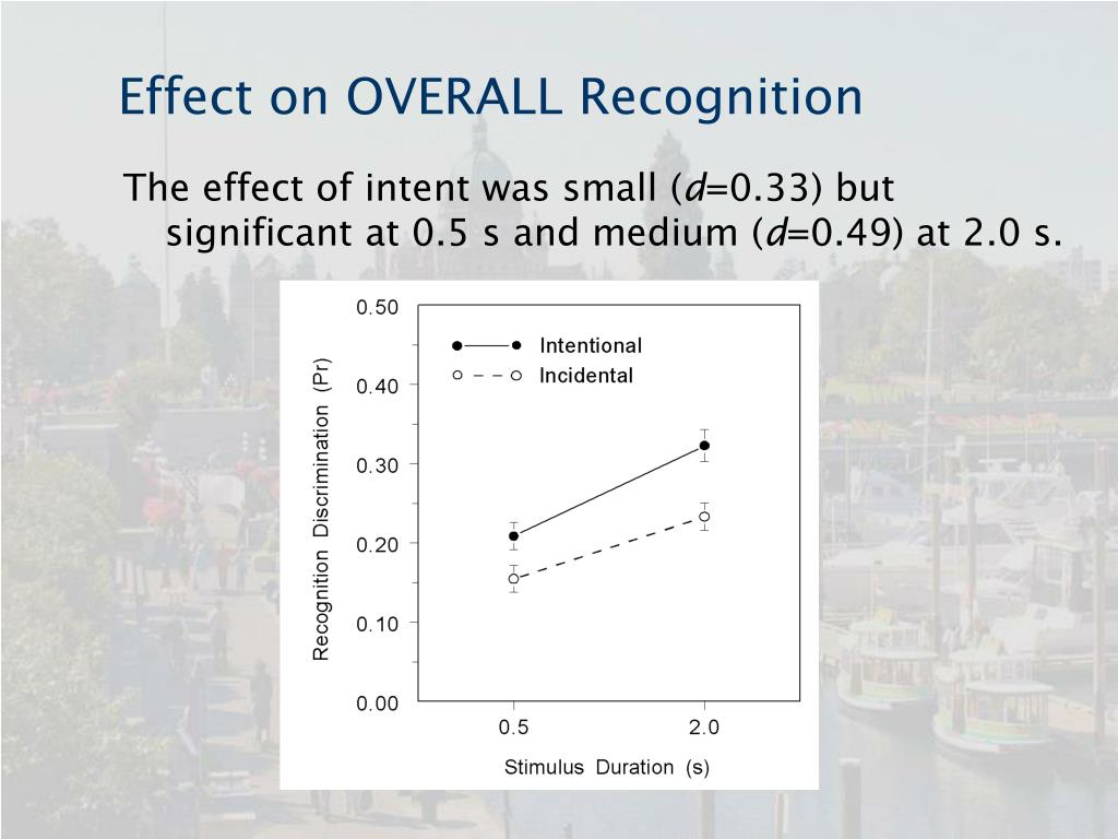 Effect on OVERALL Recognition