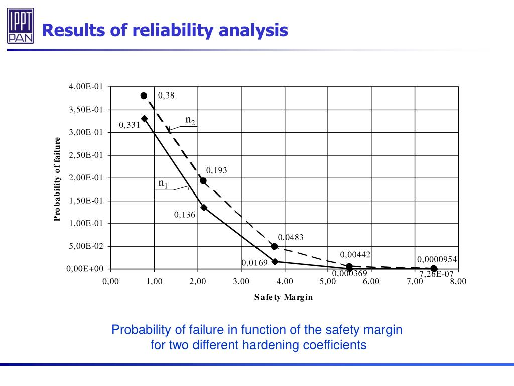 Results of reliability analysis