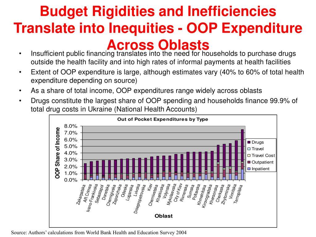 Budget Rigidities and Inefficiencies Translate into Inequities - OOP Expenditure Across Oblasts