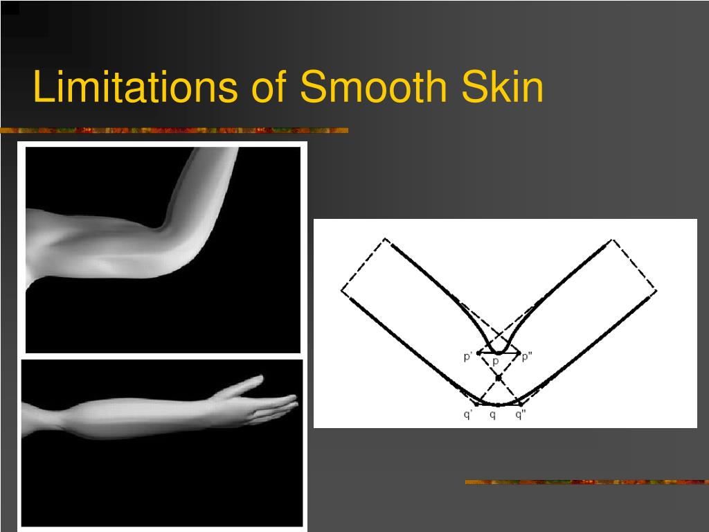 Limitations of Smooth Skin