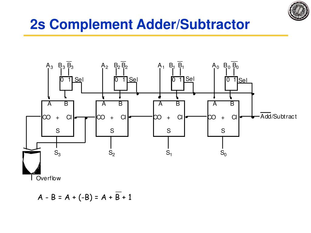 2s Complement Adder/Subtractor