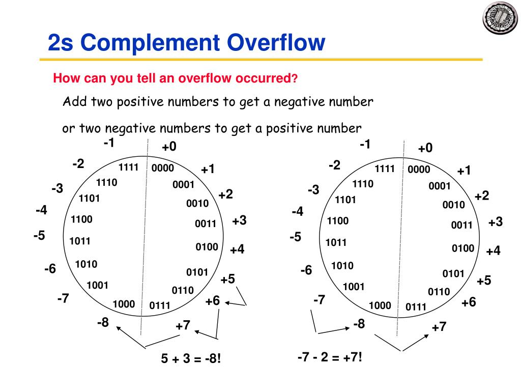 2s Complement Overflow