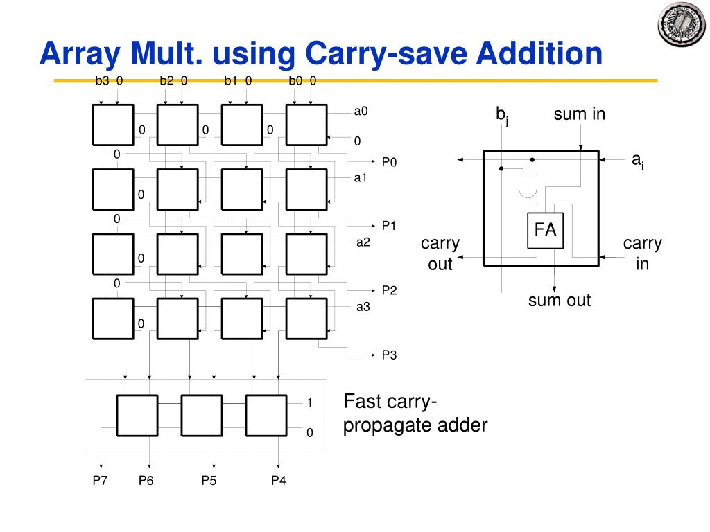 Array Mult. using Carry-save Addition