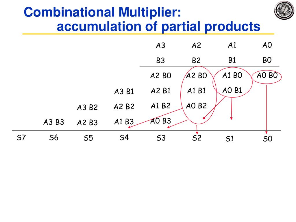 Combinational Multiplier: