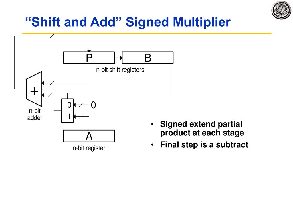 Signed extend partial product at each stage