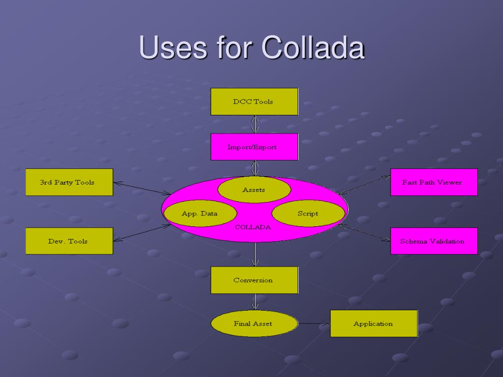 Uses for Collada