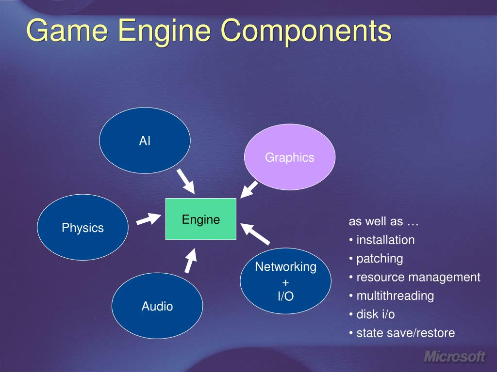 Game Engine Components