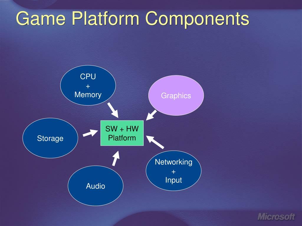 Game Platform Components