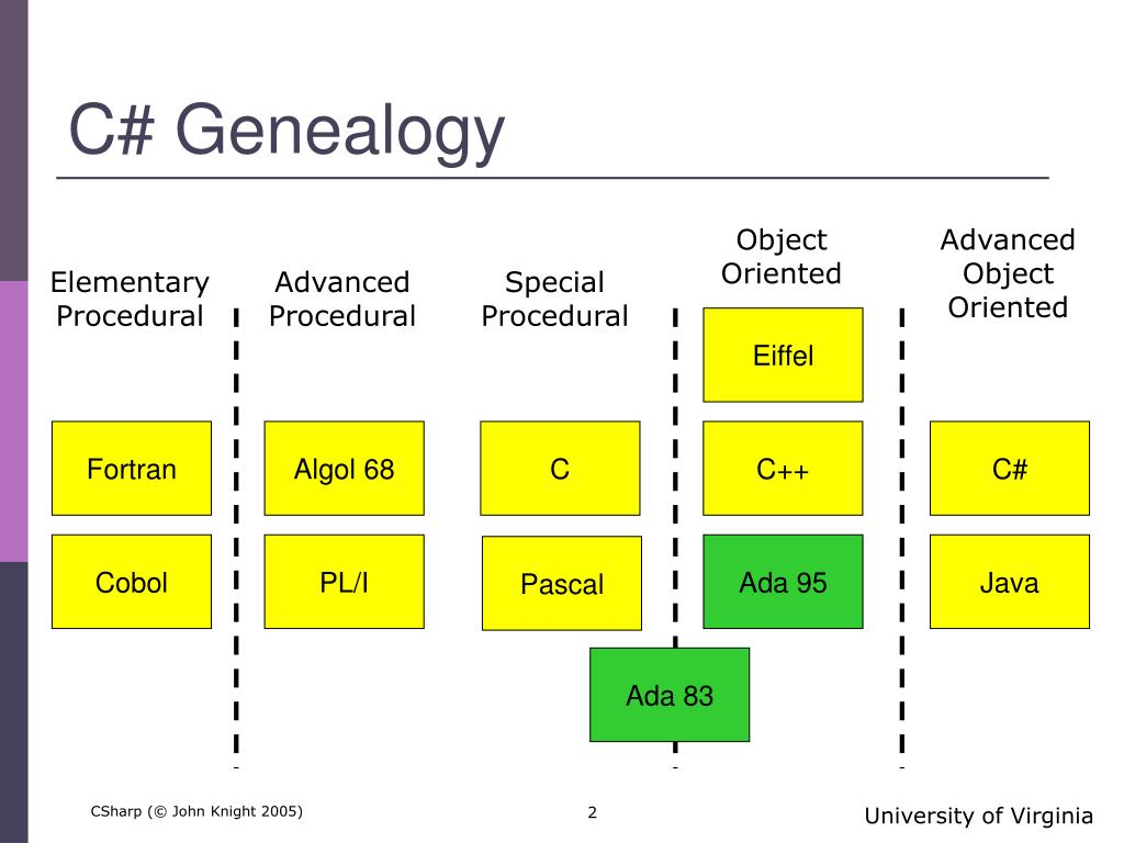C# Genealogy