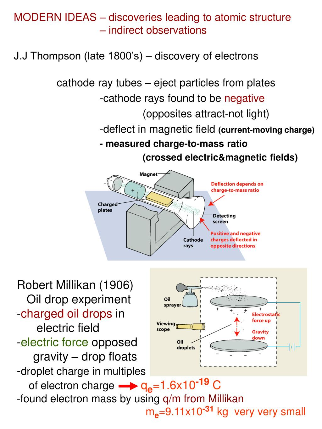 MODERN IDEAS – discoveries leading to atomic structure
