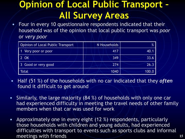 Opinion of Local Public Transport –
