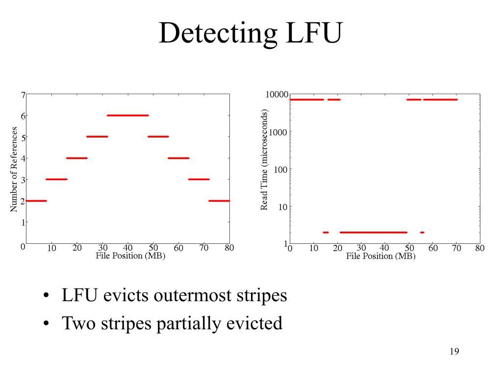 Detecting LFU