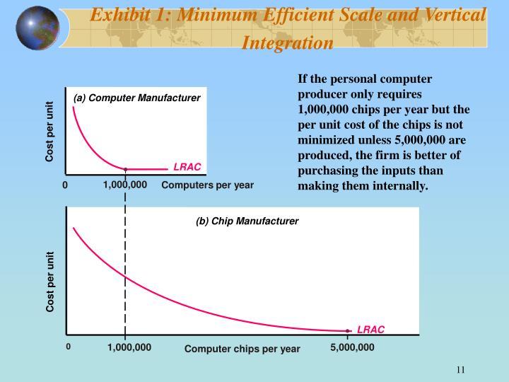 Exhibit 1: Minimum Efficient Scale and Vertical Integration