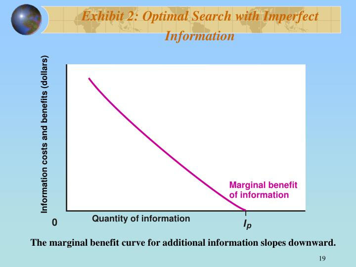 Exhibit 2: Optimal Search with Imperfect Information