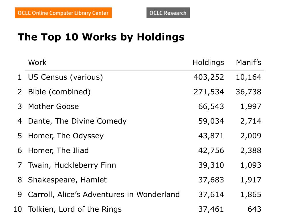 The Top 10 Works by Holdings