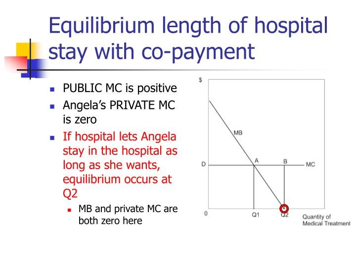 Equilibrium length of hospital stay with co-payment