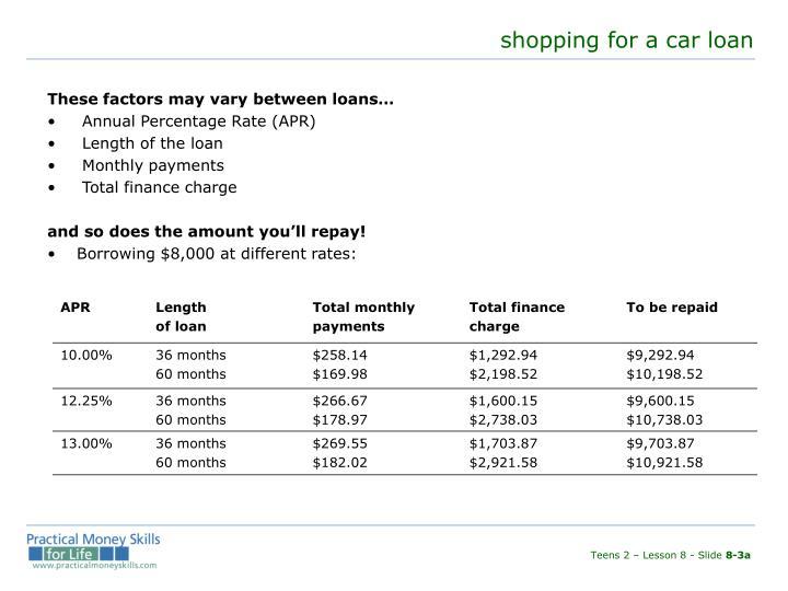 shopping for a car loan