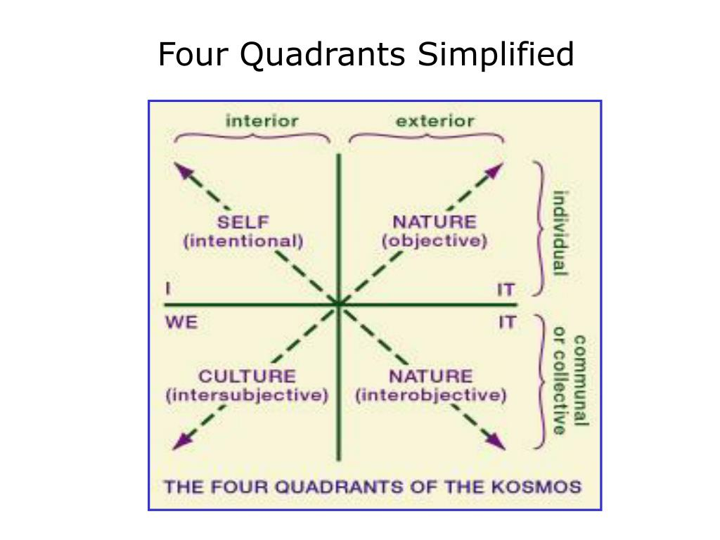 Four Quadrants Simplified