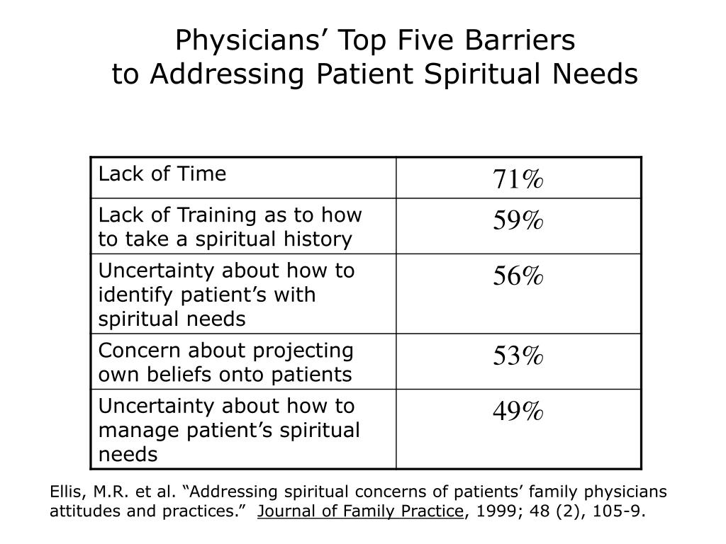 Physicians' Top Five Barriers