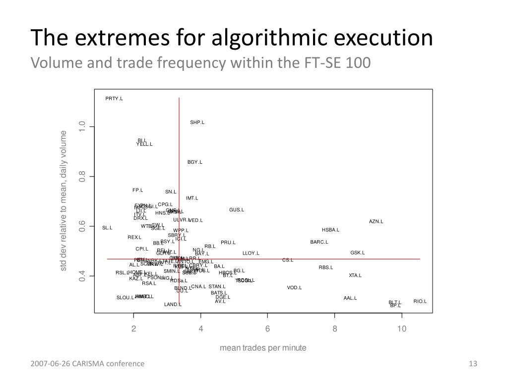 The extremes for algorithmic execution