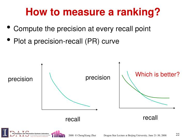 How to measure a ranking?