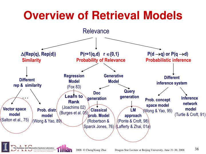 Overview of Retrieval Models