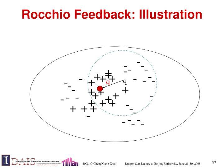 Rocchio Feedback: Illustration