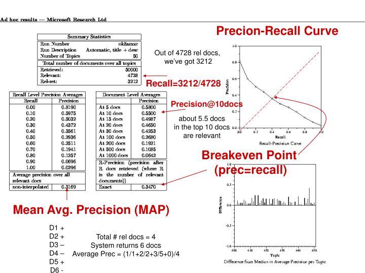 Precion-Recall Curve