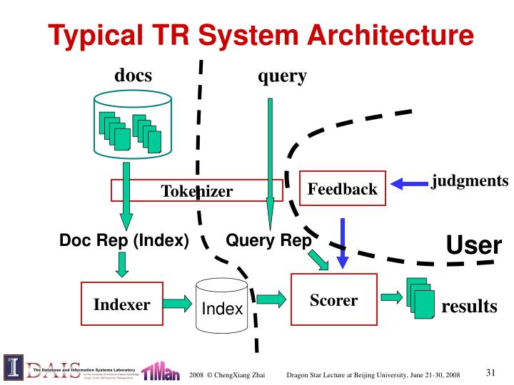 Typical TR System Architecture