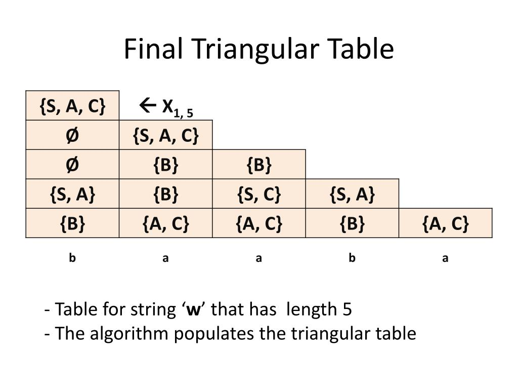 Final Triangular Table