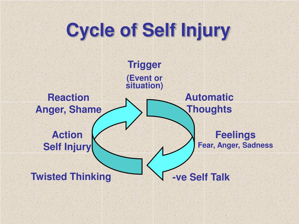 Cycle of Self Injury