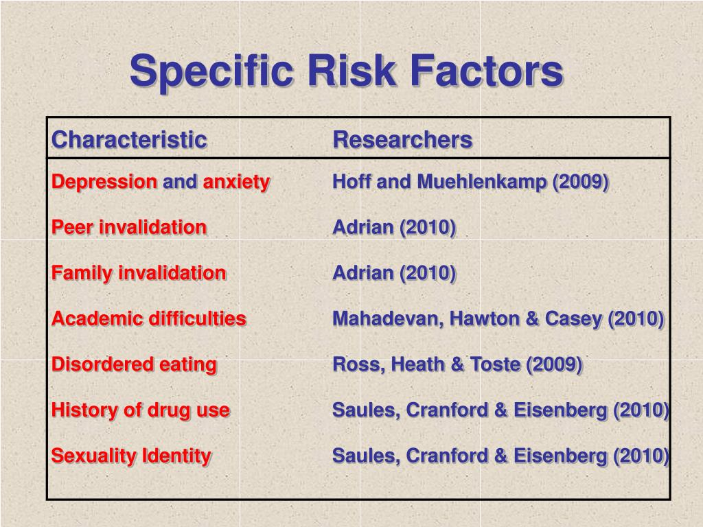 Specific Risk Factors