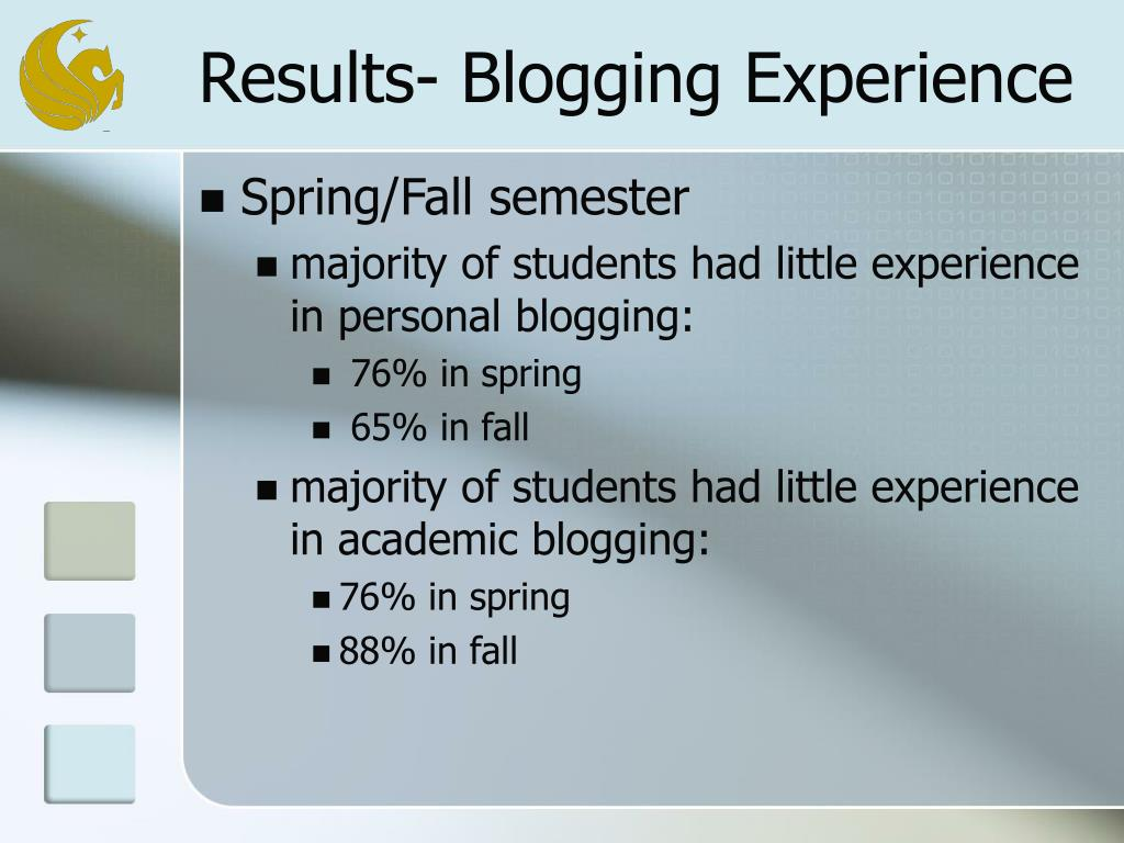 Results- Blogging Experience