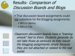 results comparison of discussion boards and blogs