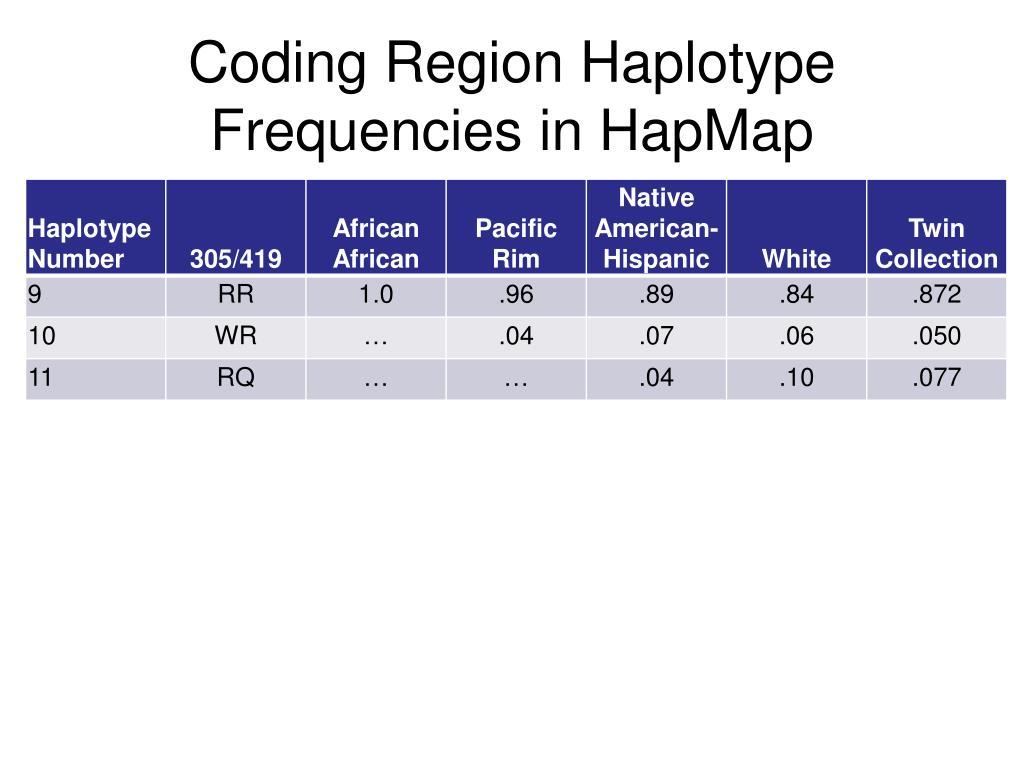 Coding Region Haplotype Frequencies in HapMap