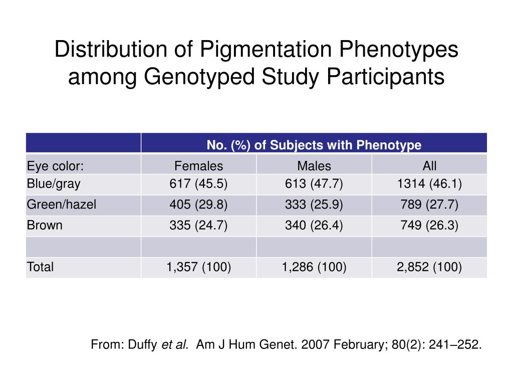 Distribution of Pigmentation Phenotypes among Genotyped Study Participants