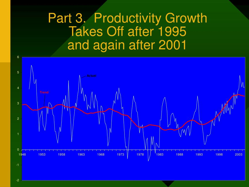 Part 3.  Productivity Growth
