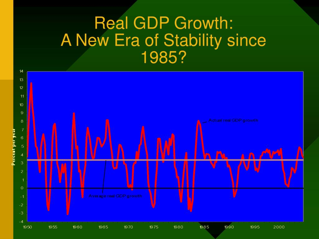 Real GDP Growth: