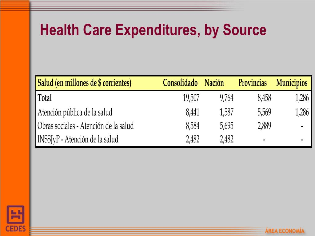 Health Care Expenditures, by Source