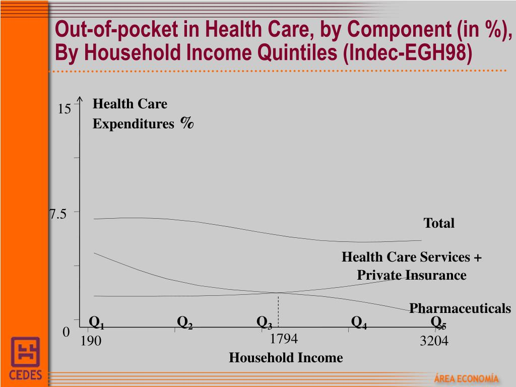 Out-of-pocket in Health Care, by Component (in %),